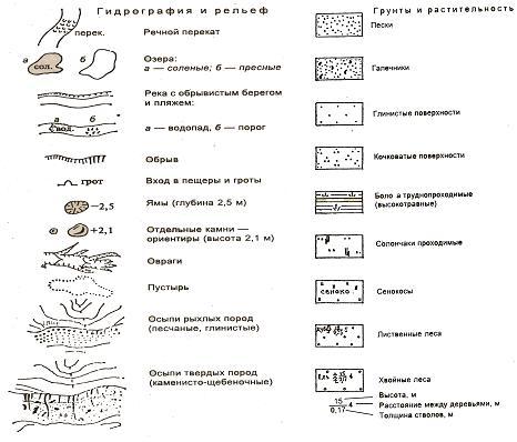 Условные обозначения на геологических картах