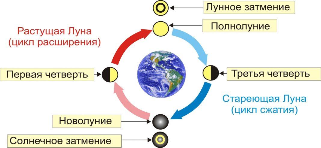 Ориентирование на местности по луне