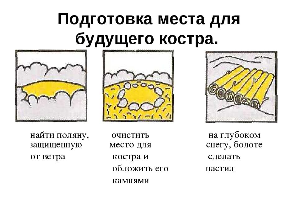 Схема подготовки места для костра